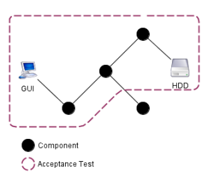 Schematic of an acceptance test in an exemplary system