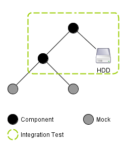Schematic of an integration test in an exemplary system