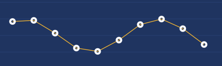sinus curve values as graph