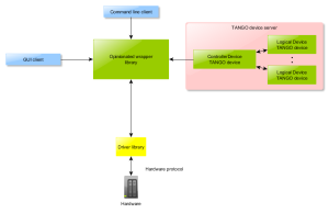 TANGO Server - Architecture