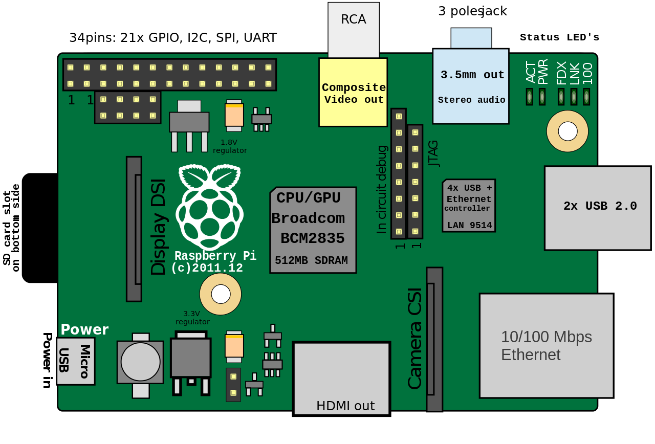 Creating A Gps Network Service Using A Raspberry Pi  U2013 Part 1