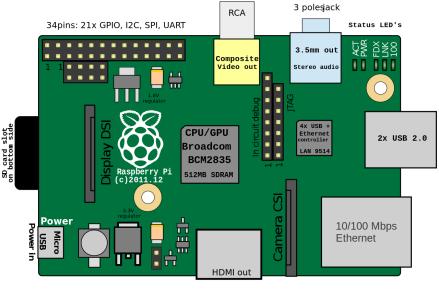Raspberry Pi B Rev. 2 (Source: Wikipedia)