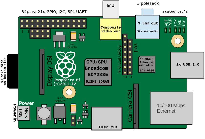 Raspberry Pi B Rev. 2 (Source: Wikipedia)